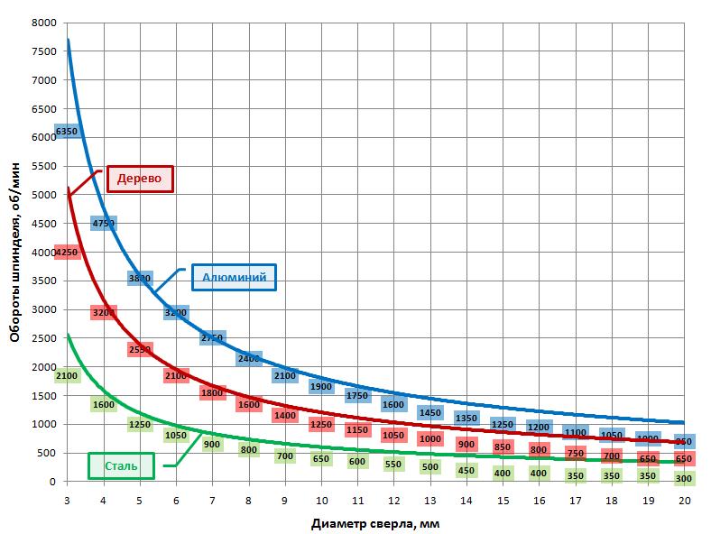 Соотношение оборотов шпинделя и диаметра сверла для разных материалов