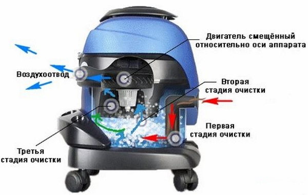 Как правильно выбрать хороший пылесос с аквафильтром