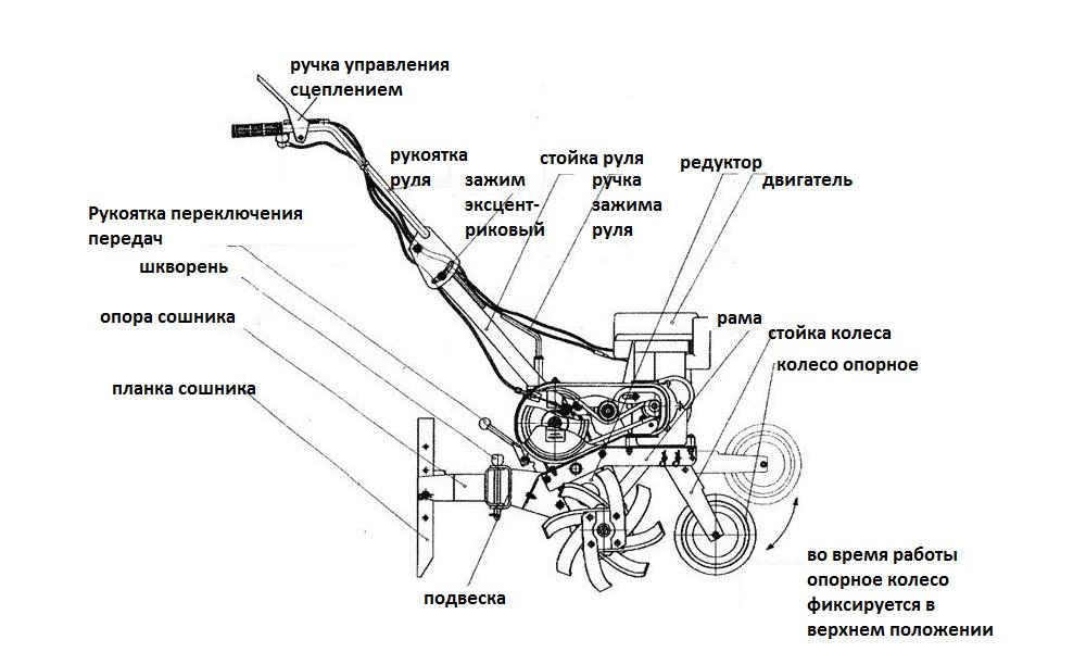 Как правильно выбрать мотокультиватор: все, что нужно знать покупателю