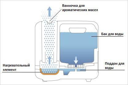 Как работает увлажнитель воздуха устройство принцип работы и виды