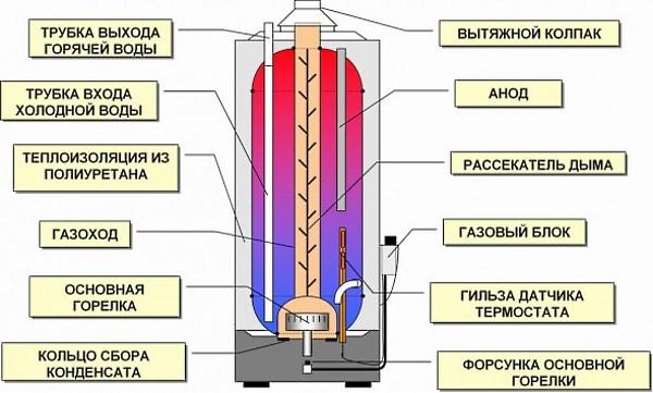 Проточный водонагреватель или бойлер что выбрать