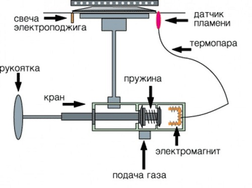 Устройство газовой плиты: конструкция плиты и духовки. принцип работы и правила эксплуатации