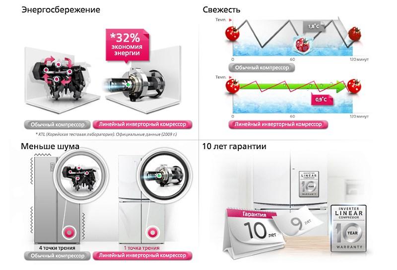 Инверторный холодильник - принцип преимущества обзор моделей