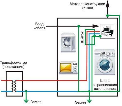 Почему при работе стиральной машины пол бьется током